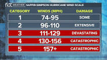 Image result for saffir simpson scale